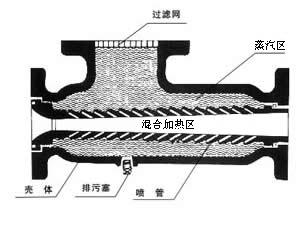 生水加热器,生水混合加热器,湖南生水加热器,JRG生水加热器,JRG生水加热器结构